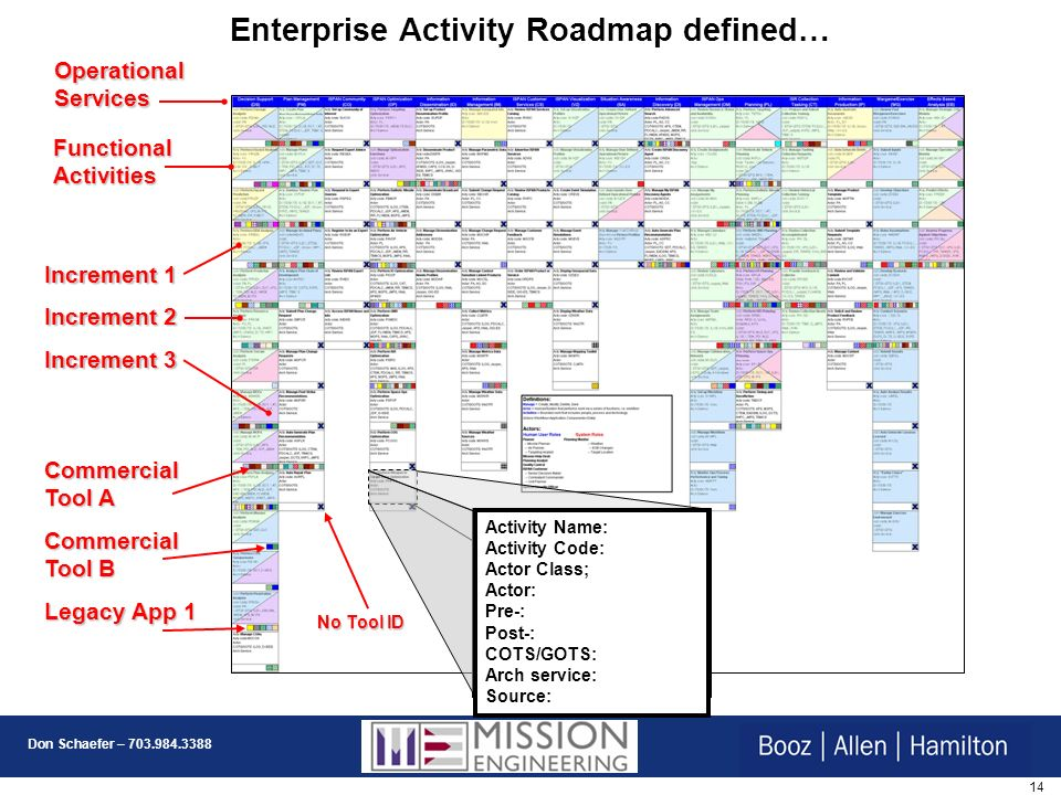 Enterprise Activity Roadmap defined…