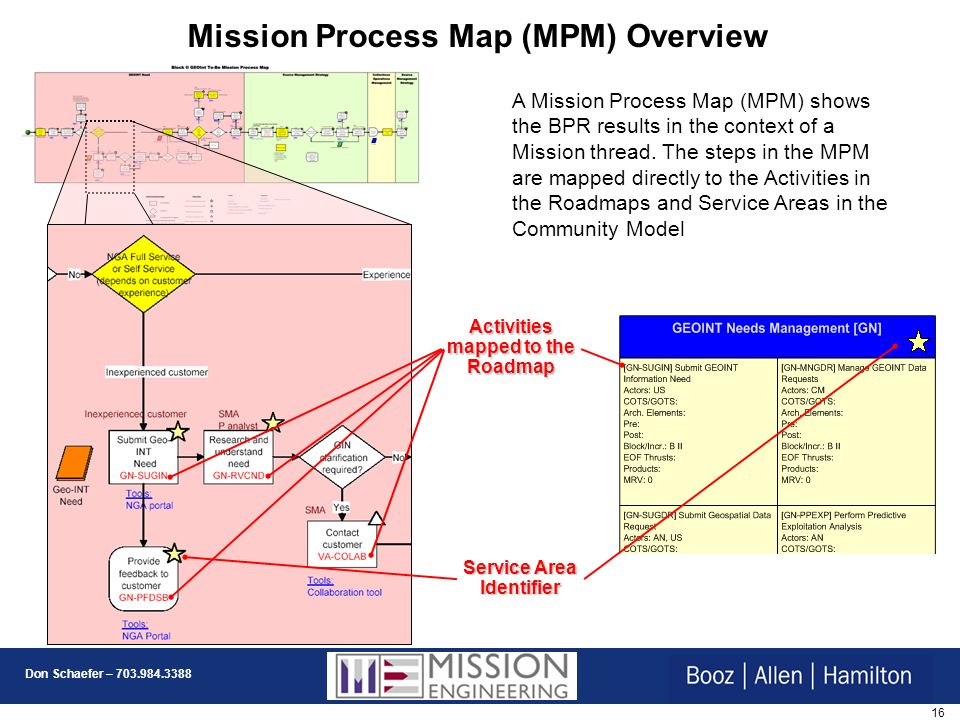 Mission Process Map (MPM) Overview