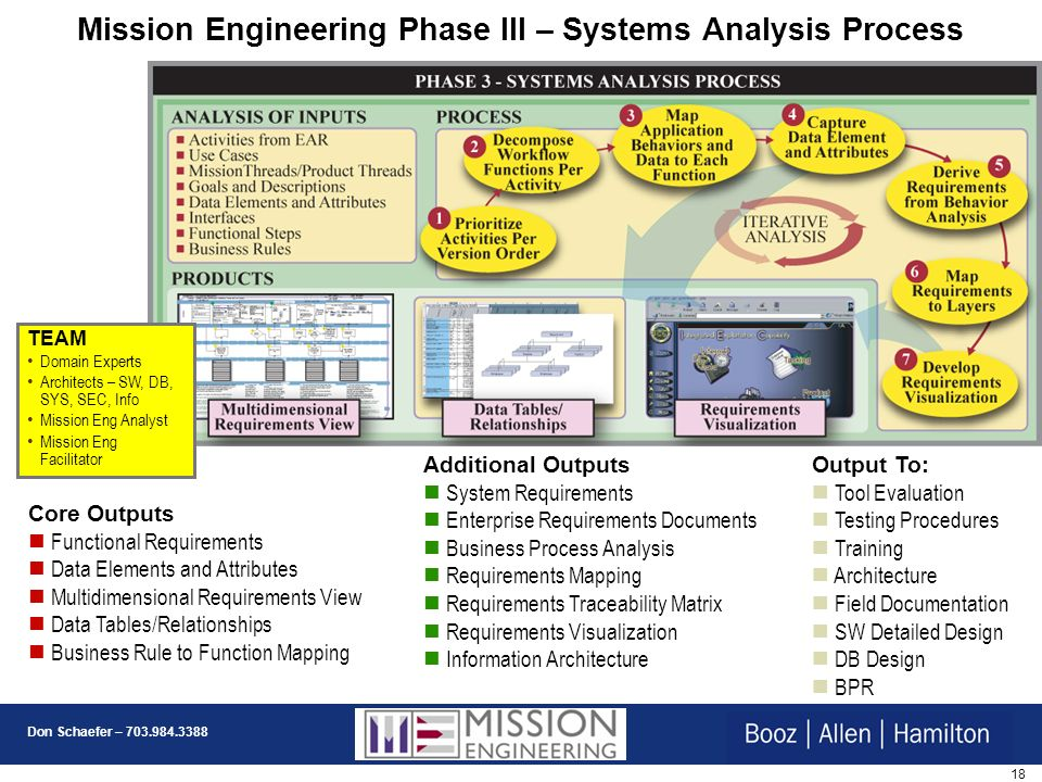 Mission Engineering Phase III – Systems Analysis Process