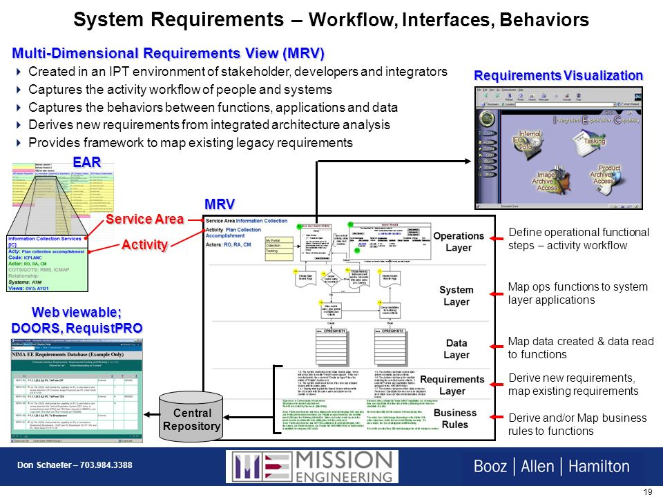 System Requirements – Workflow, Interfaces, Behaviors