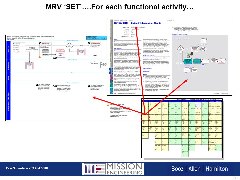 MRV 'SET'….For each functional activity…