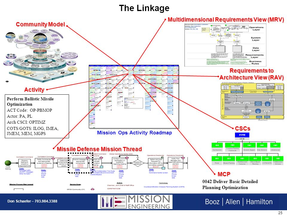The Linkage Multidimensional Requirements View (MRV) Community Model