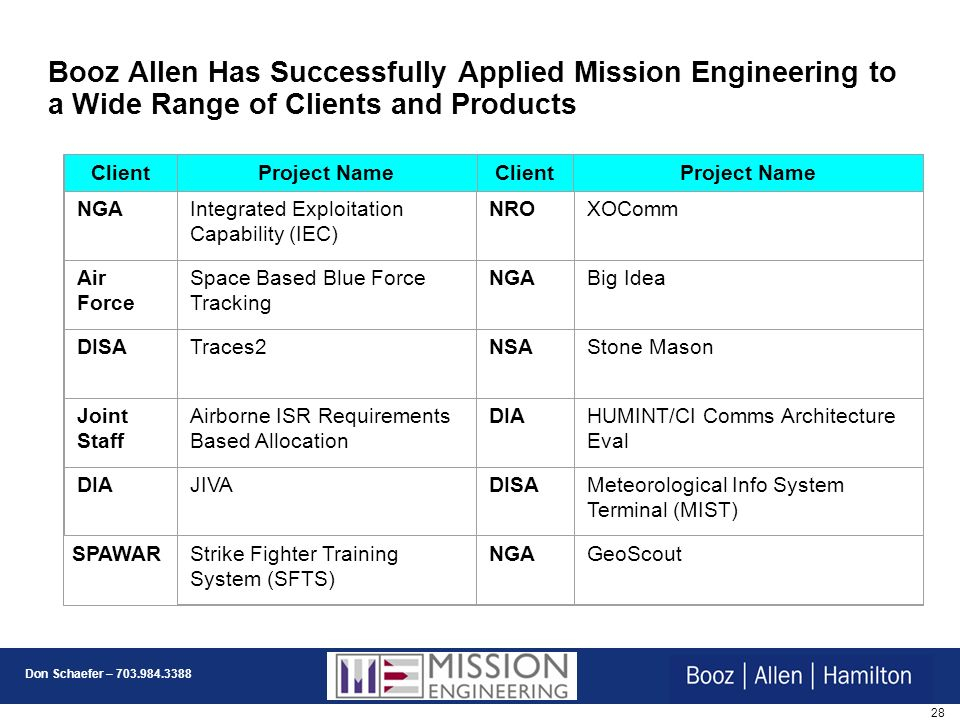 Booz Allen Has Successfully Applied Mission Engineering to a Wide Range of Clients and Products