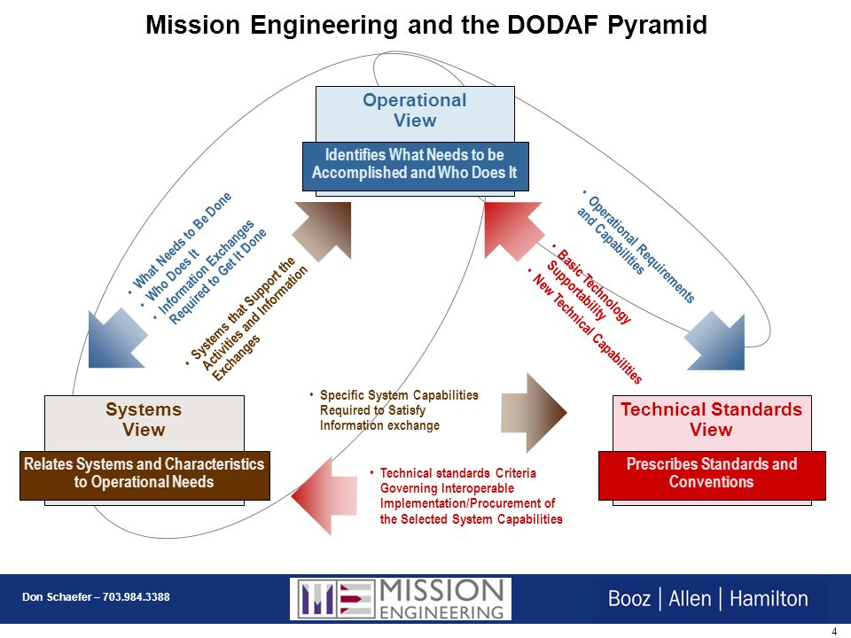 Mission Engineering and the DODAF Pyramid