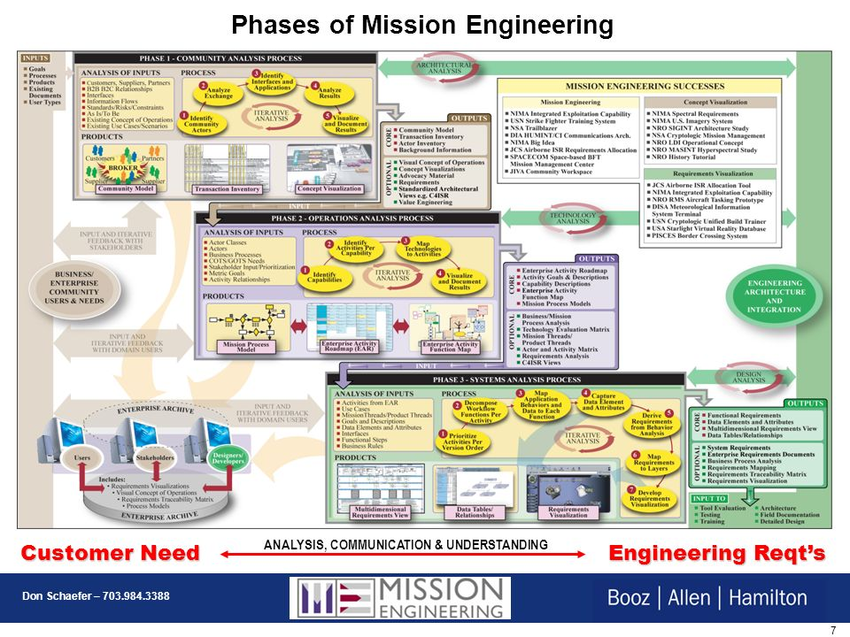 Phases of Mission Engineering