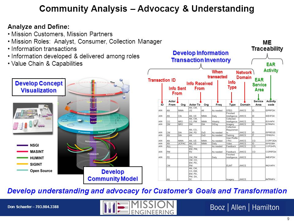 Community Analysis – Advocacy & Understanding