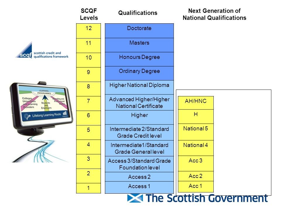 Next Generation of National Qualifications