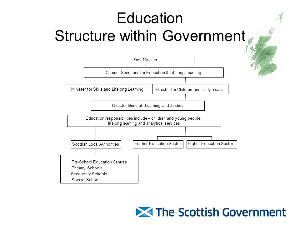 Education Structure within Government