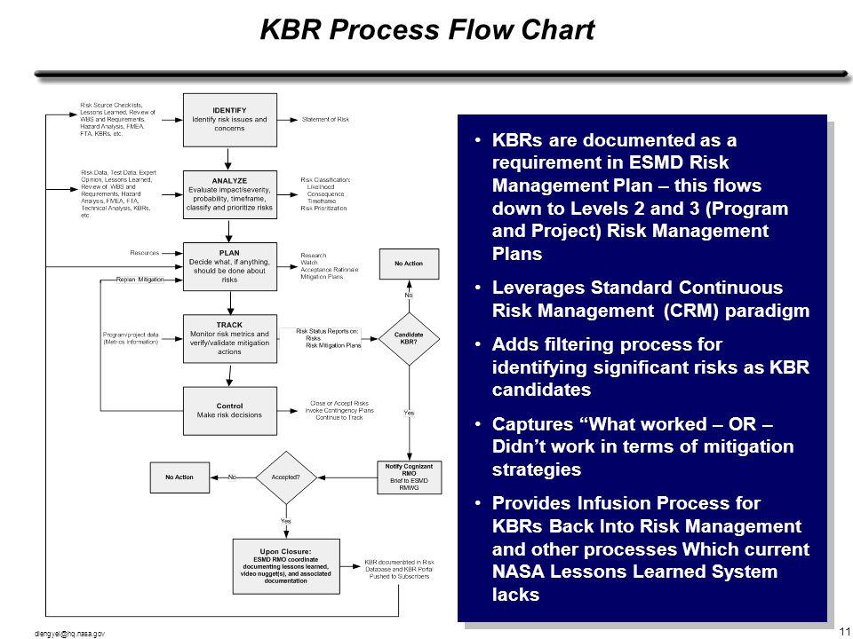 KBR Process Flow Chart