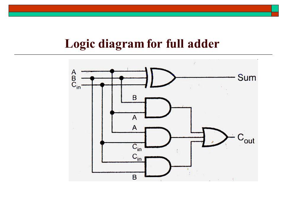logic diagram of full adder logic diagram of bcd adder