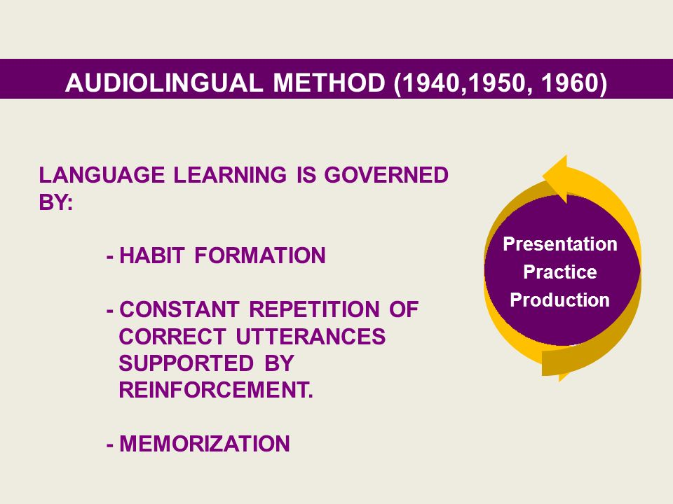 AUDIOLINGUAL METHOD (1940,1950, 1960)