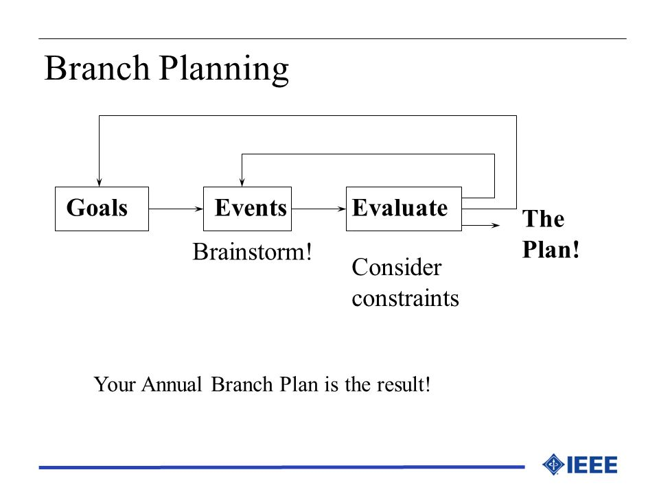 Branch Planning Goals Events Evaluate The Plan! Brainstorm! Consider