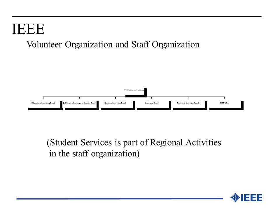 Volunteer Organization and Staff Organization