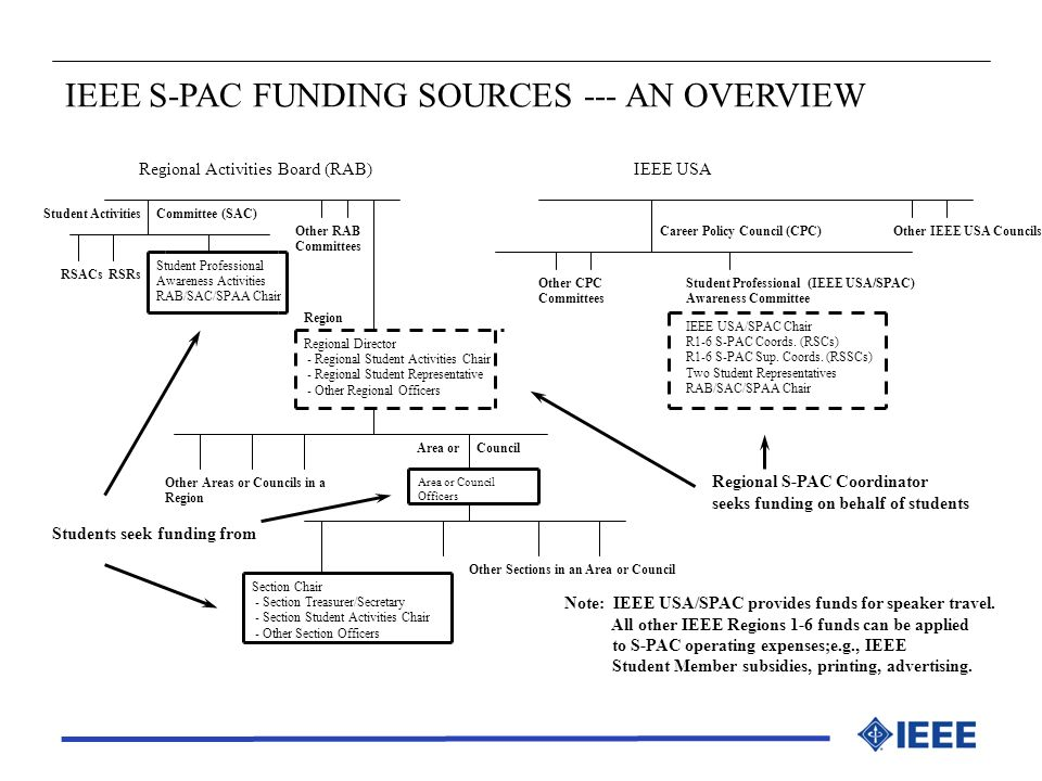 IEEE S-PAC FUNDING SOURCES --- AN OVERVIEW