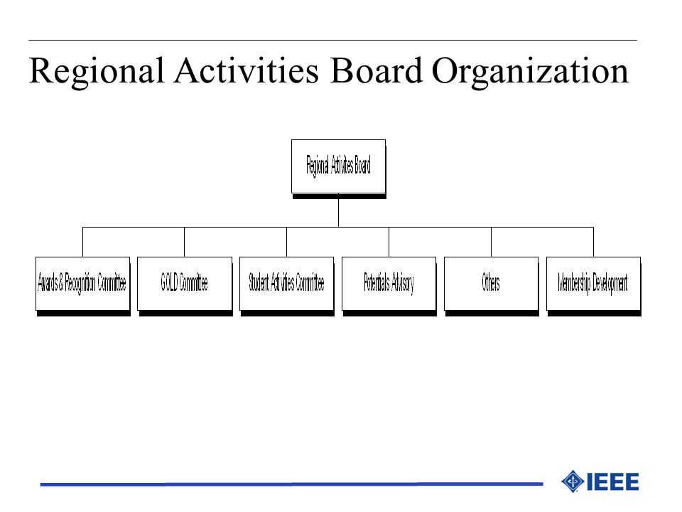 Regional Activities Board Organization