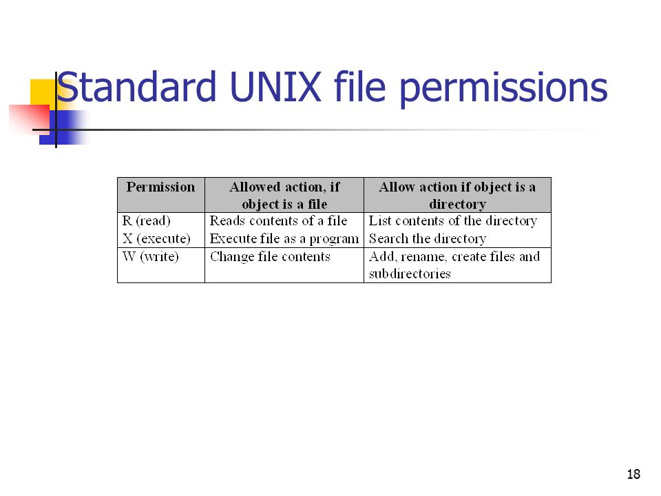 how to change permissions in unix