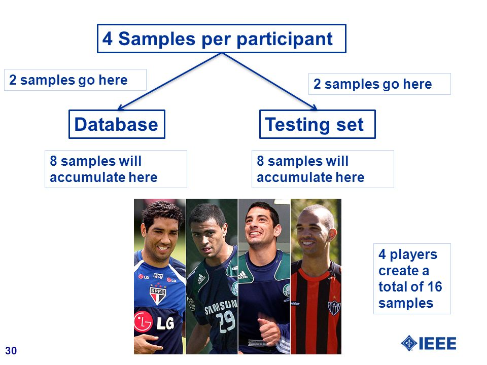 4 Samples per participant