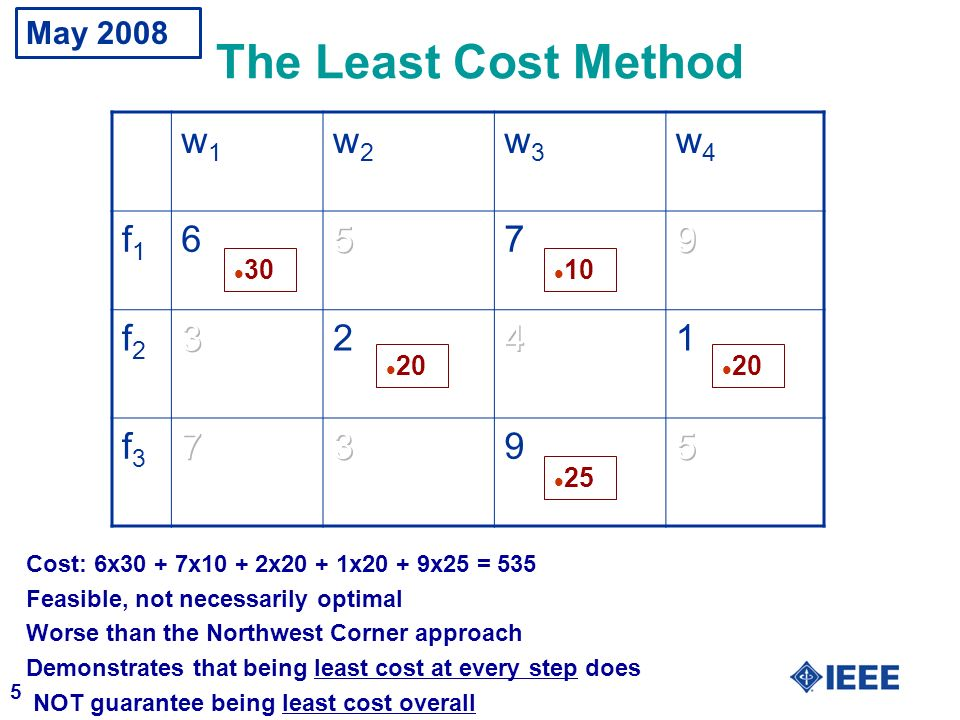 The Least Cost Method w1 w2 w3 w4 f1 6 5 7 9 f2 3 2 4 1 f3 May 2008 30