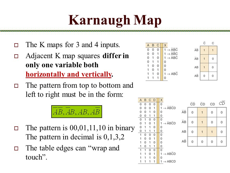 Karnaugh Map The K maps for 3 and 4 inputs.