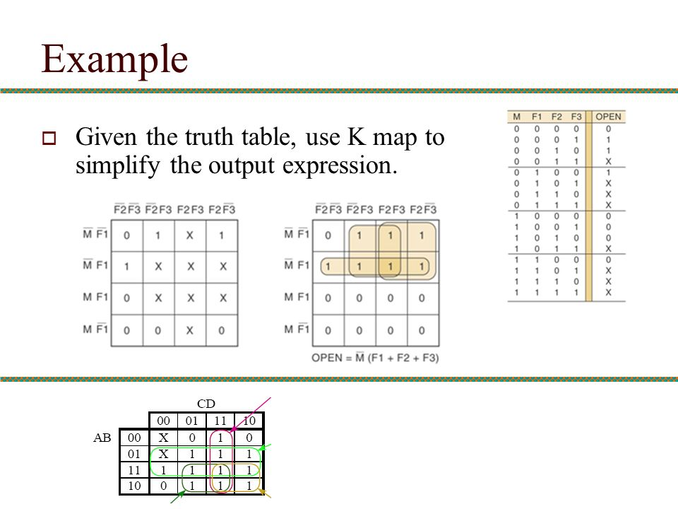 Example Given the truth table, use K map to simplify the output expression.