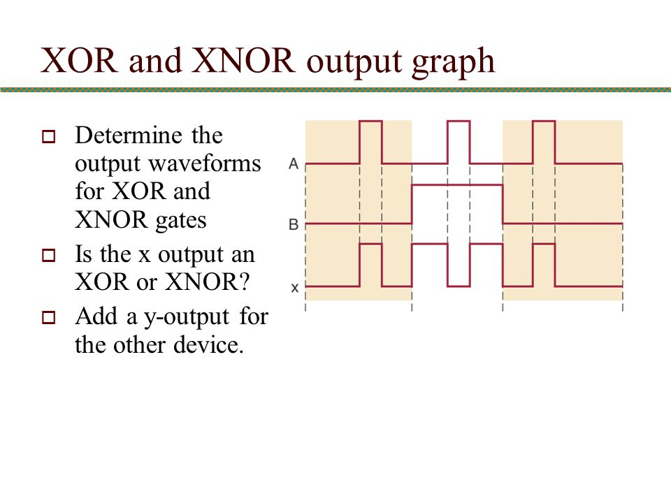 XOR and XNOR output graph