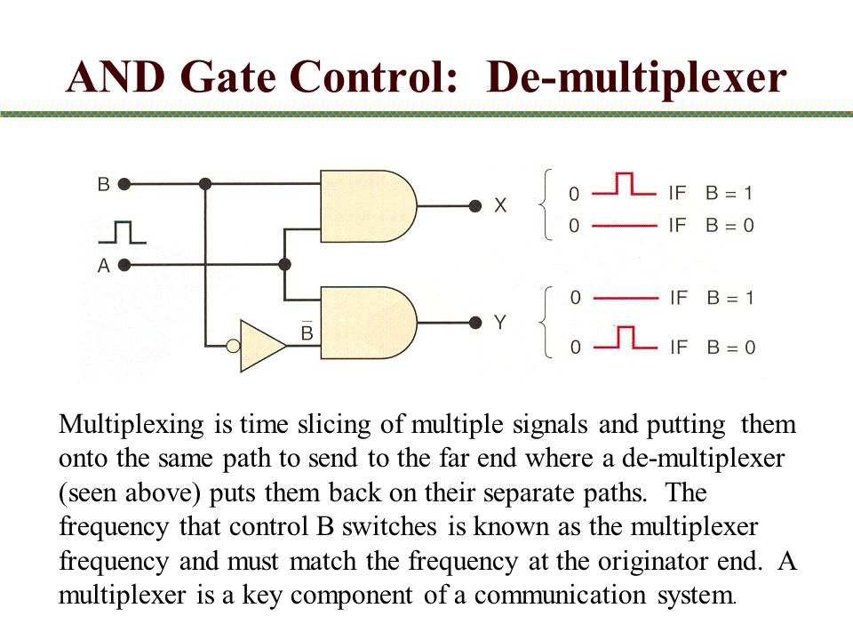 AND Gate Control: De-multiplexer