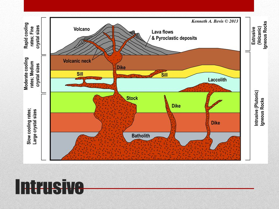intrusive and minor extrusive features of vulcanicity essay Minor forms of extrusive activity inlcude geysers, hot springs, fumaroles, sulfatara, boiling mud and mud volcanoes this minor activity occurs in places that are geothermal and there are normally multiple examples of different activity in the same place.