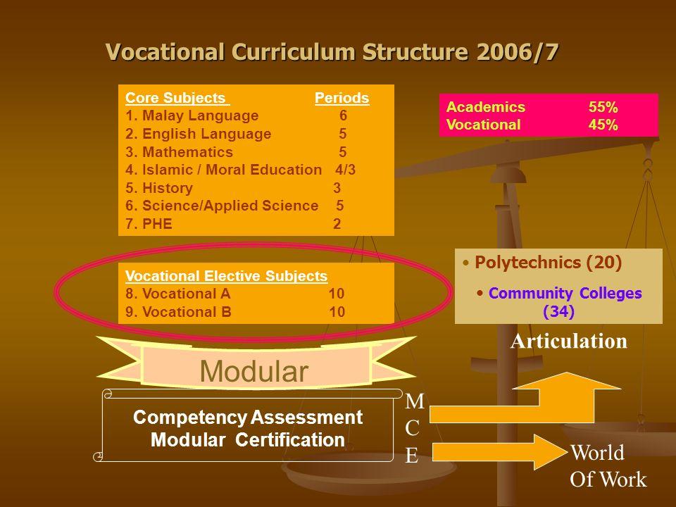 Modular Vocational Curriculum Structure 2006/7 Articulation M C E