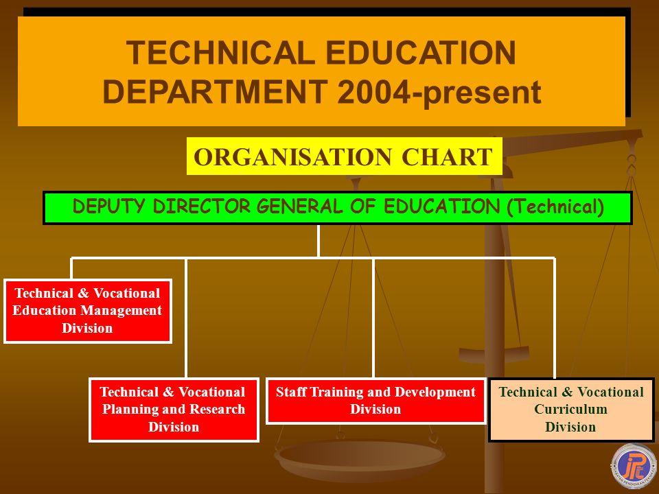 TECHNICAL EDUCATION DEPARTMENT 2004-present