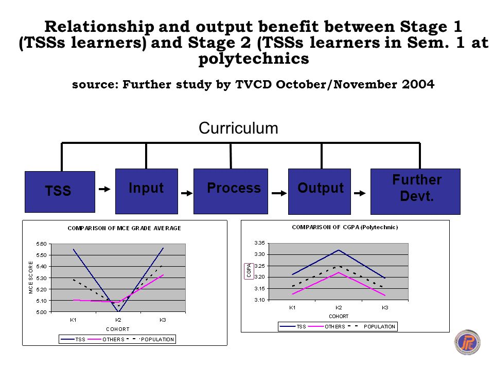 Relationship and output benefit between Stage 1 (TSSs learners) and Stage 2 (TSSs learners in Sem. 1 at polytechnics source: Further study by TVCD October/November 2004