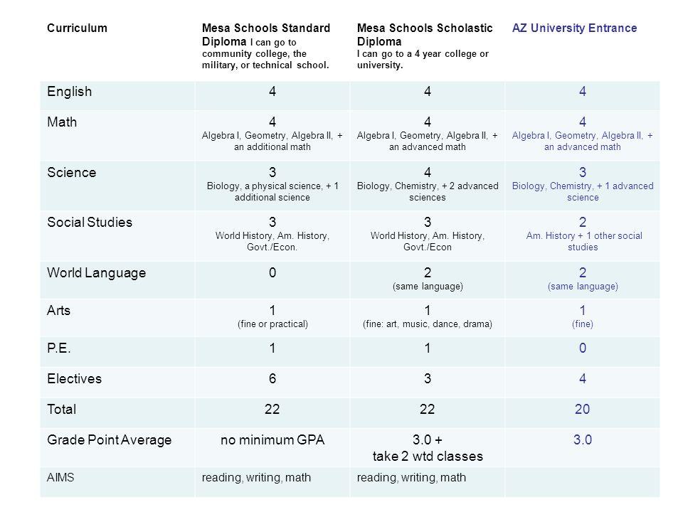 High School Planning Ppt Download - World language curriculum