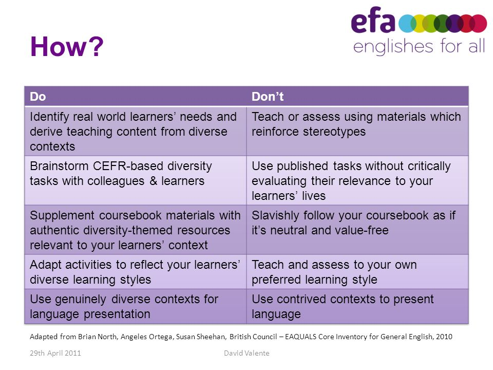 How Do. Don't. Identify real world learners' needs and derive teaching content from diverse contexts.
