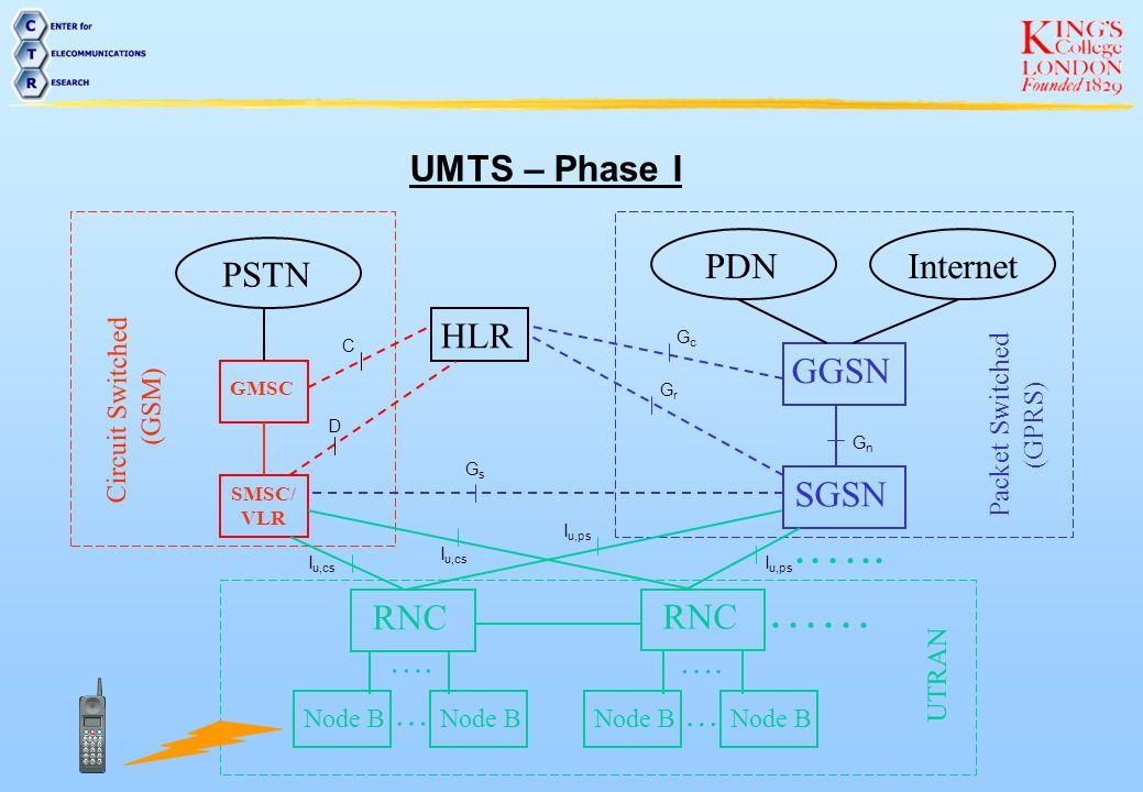 .….. …… UMTS – Phase I PDN Internet PSTN HLR GGSN SGSN RNC RNC …. …. …