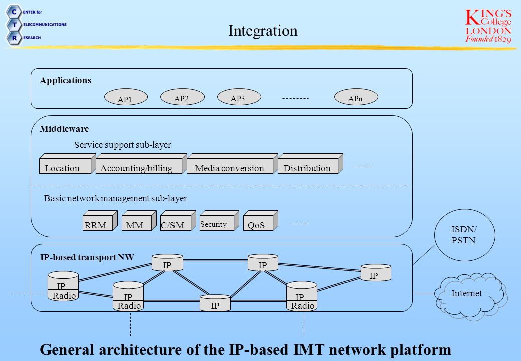 General architecture of the IP-based IMT network platform