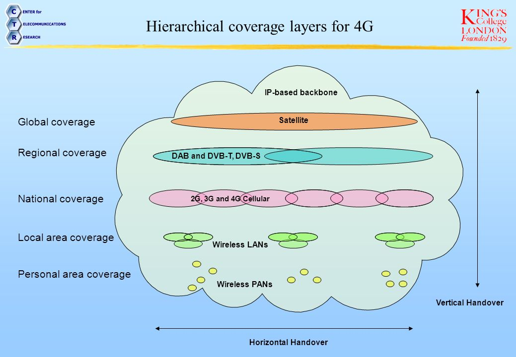 Hierarchical coverage layers for 4G