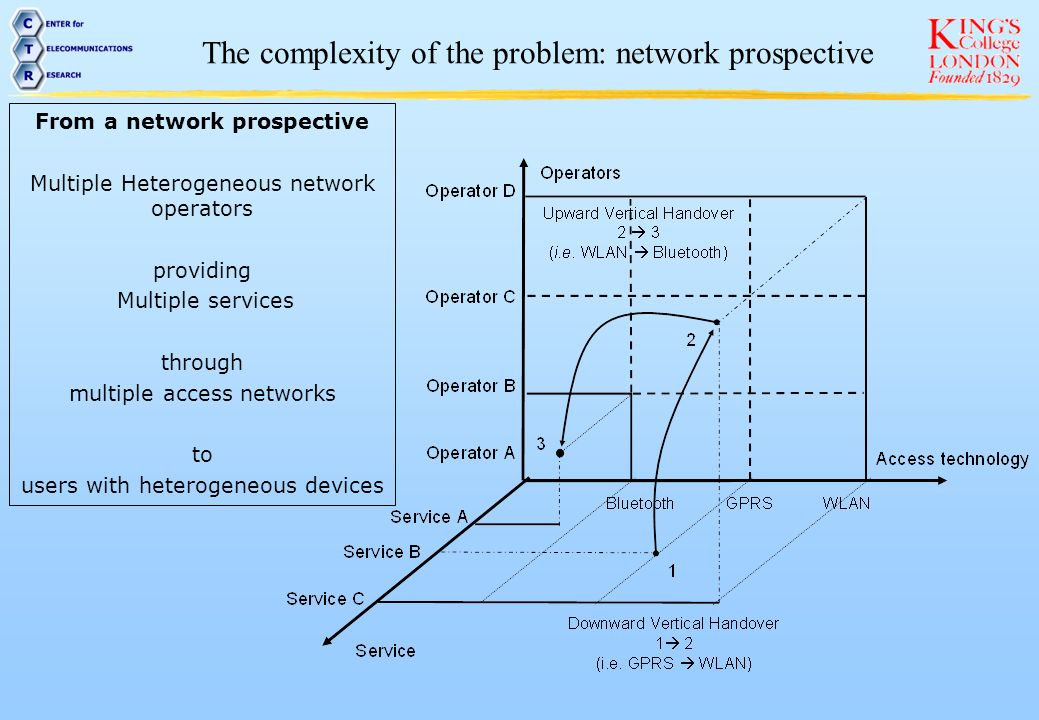 From a network prospective
