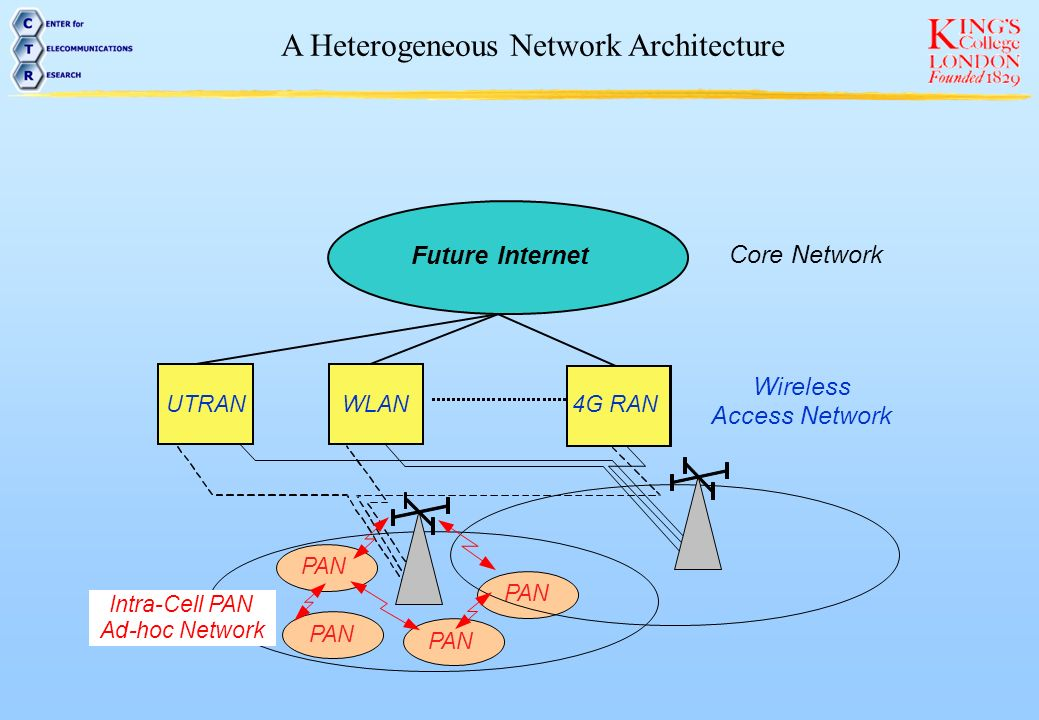 A Heterogeneous Network Architecture