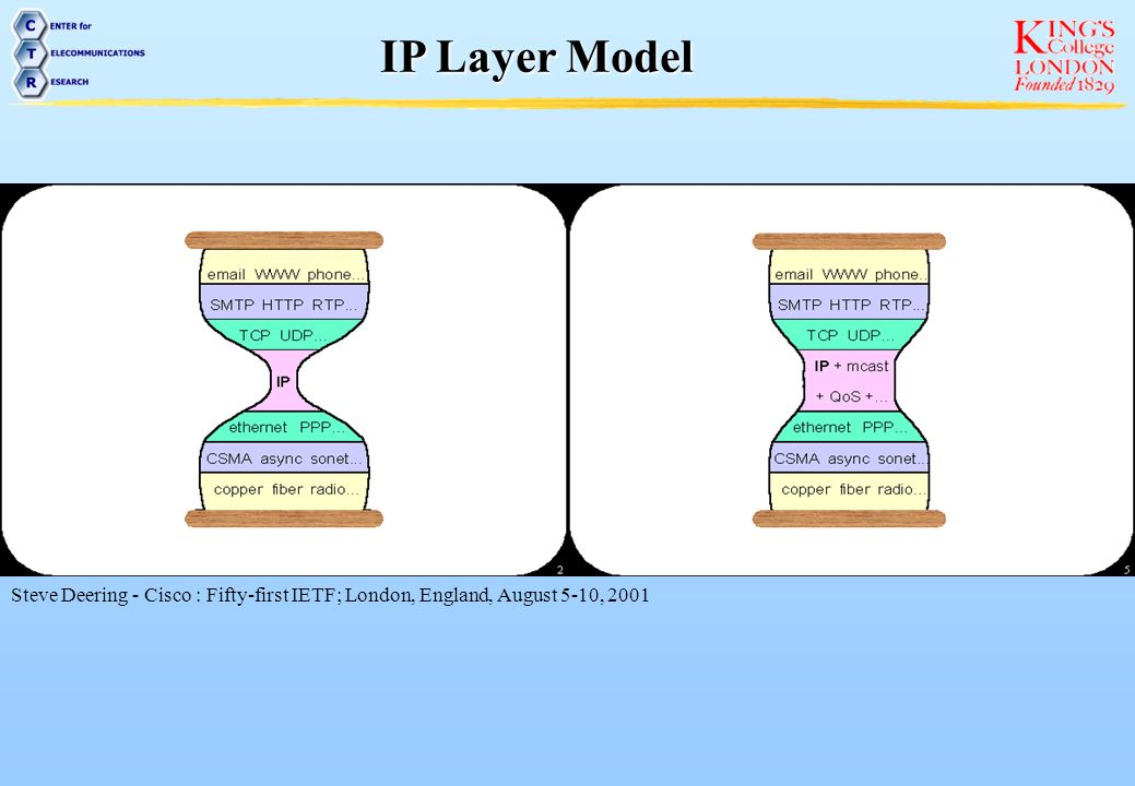 IP Layer Model Steve Deering - Cisco : Fifty-first IETF; London, England, August 5-10, 2001