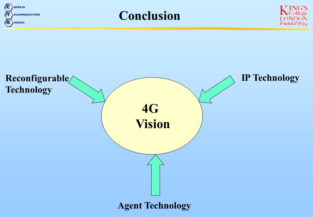 Conclusion 4G Vision Reconfigurable IP Technology Technology