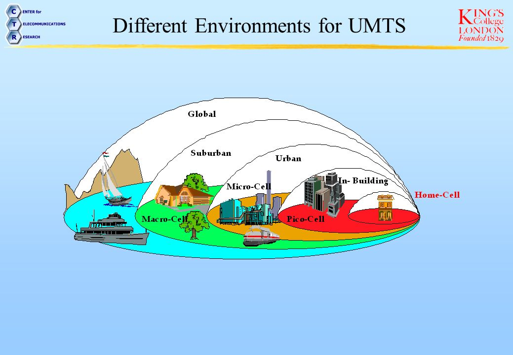 Different Environments for UMTS