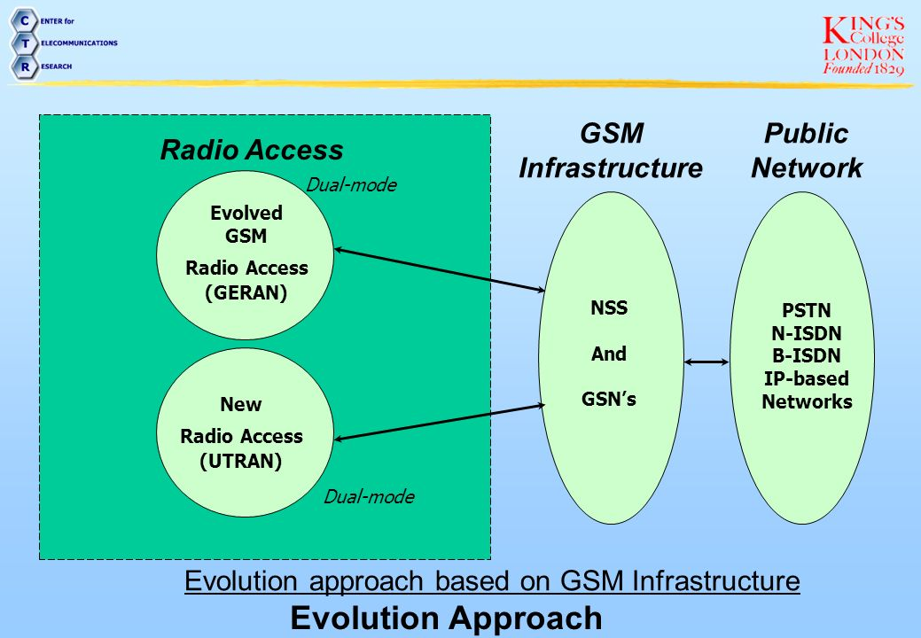Evolution approach based on GSM Infrastructure
