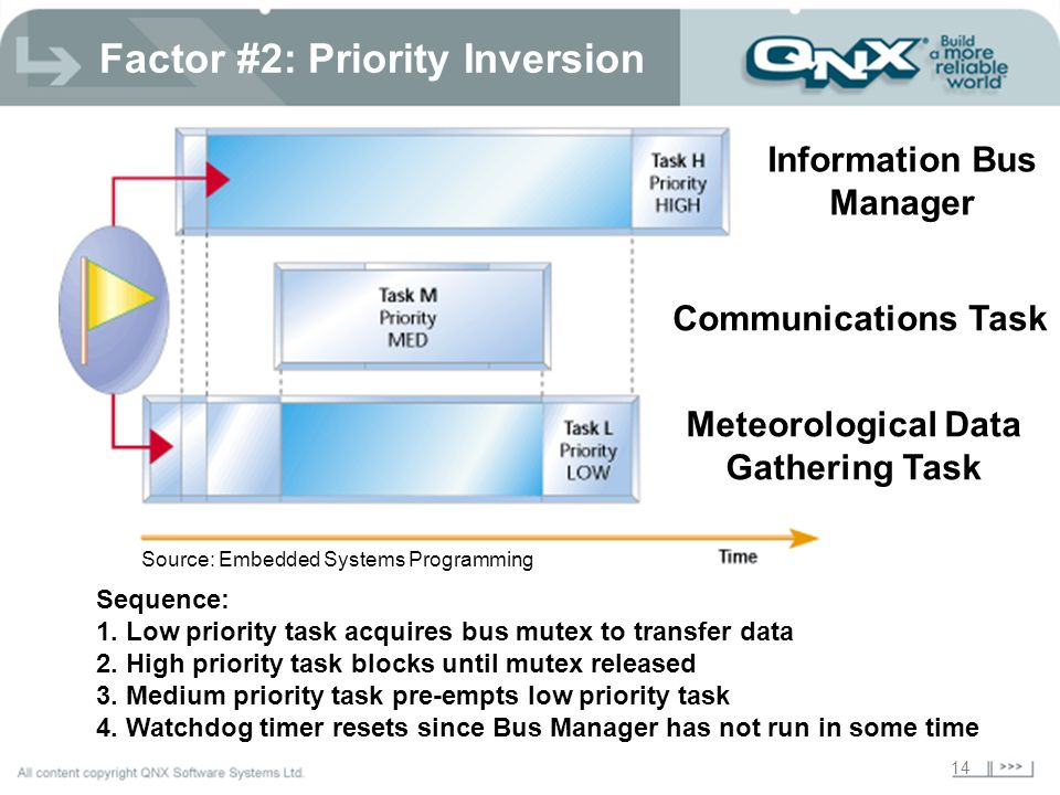 Factor #2: Priority Inversion