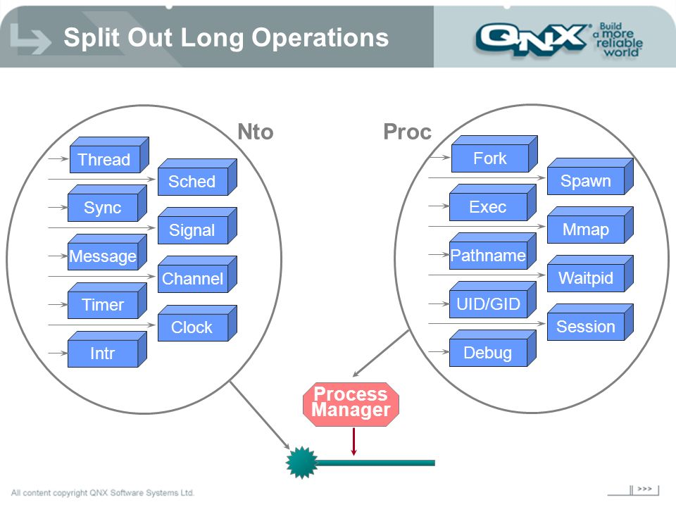 Split Out Long Operations
