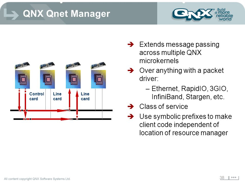 QNX Qnet Manager Extends message passing across multiple QNX microkernels. Over anything with a packet driver: