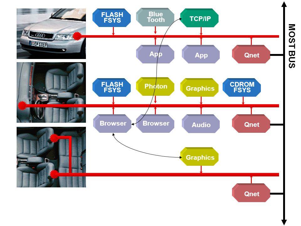 MOST BUS Qnet FLASH FSYS TCP/IP App Blue Tooth FLASH FSYS Photon