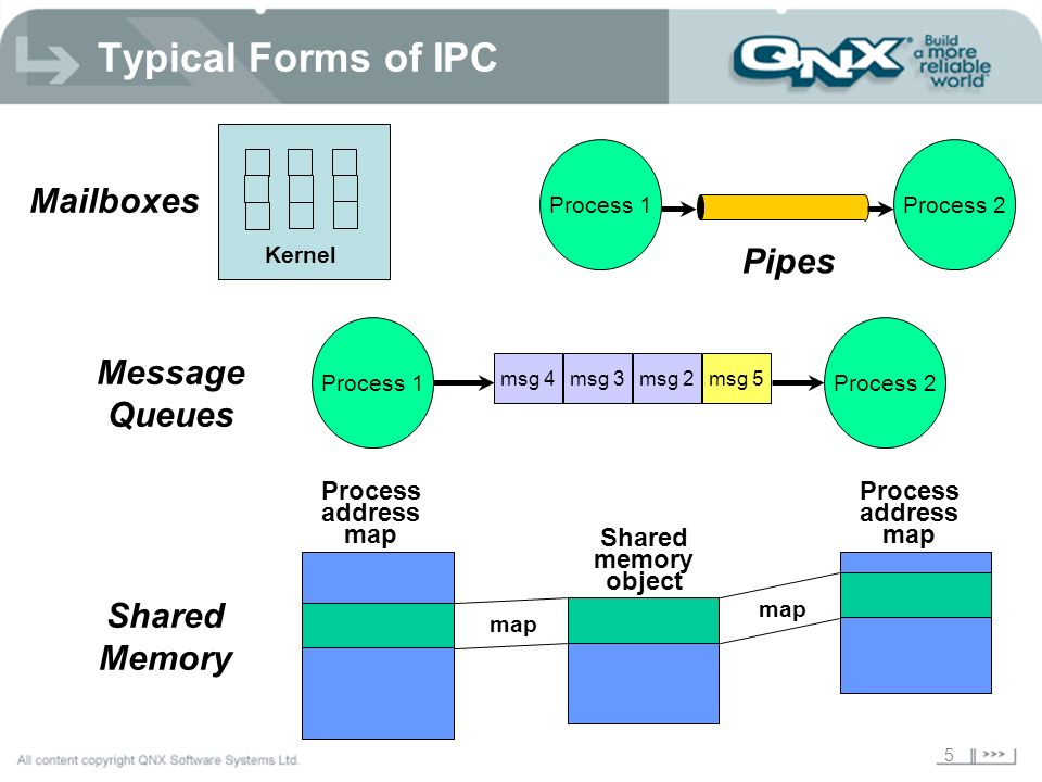 Typical Forms of IPC Mailboxes Pipes Message Queues Shared Memory