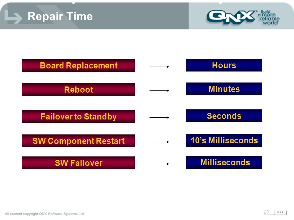 Repair Time Board Replacement Hours Reboot Minutes Failover to Standby