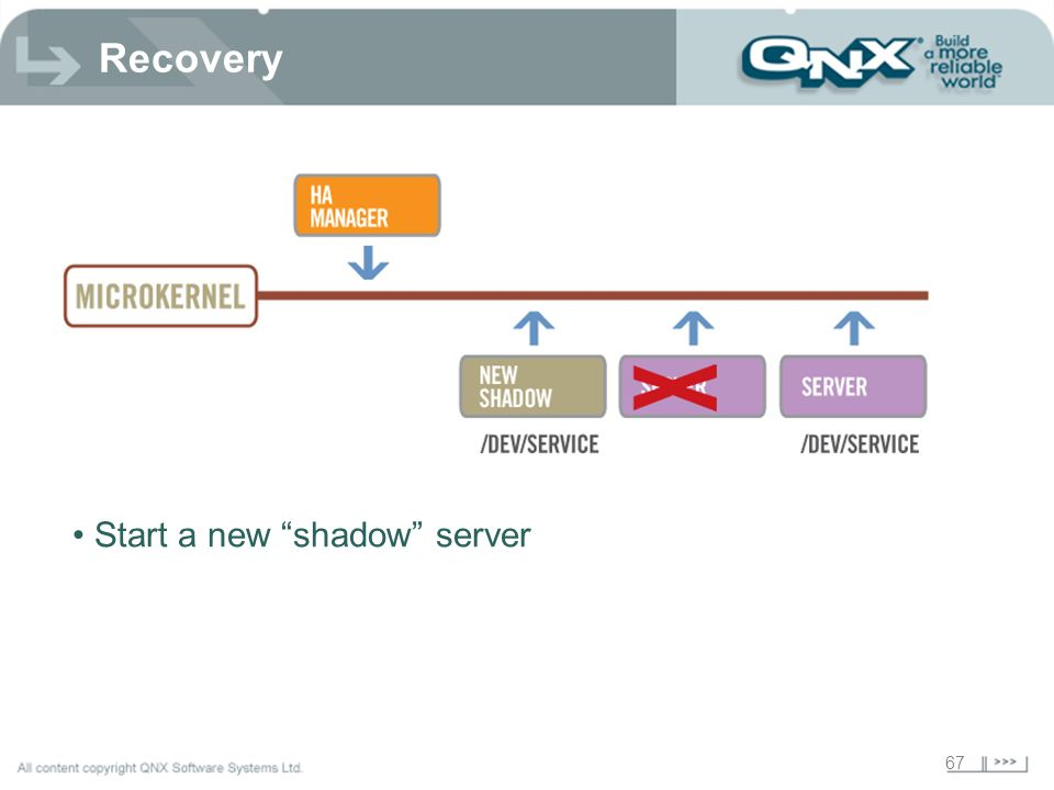 Recovery Start a new shadow server