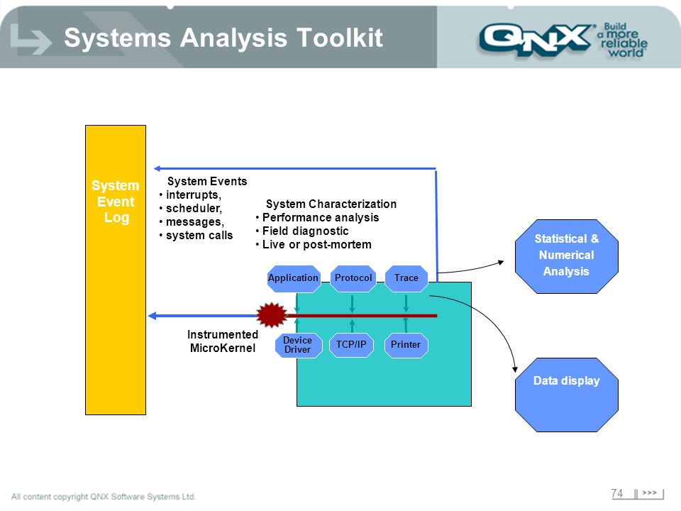 Systems Analysis Toolkit