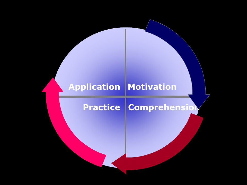 Application Motivation Practice Comprehension